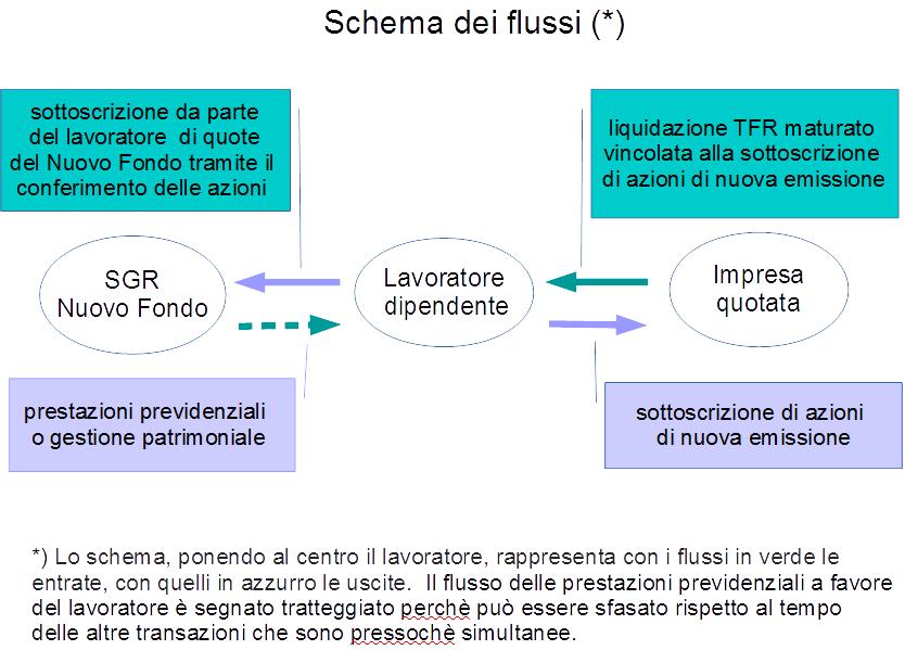 schema-flussi